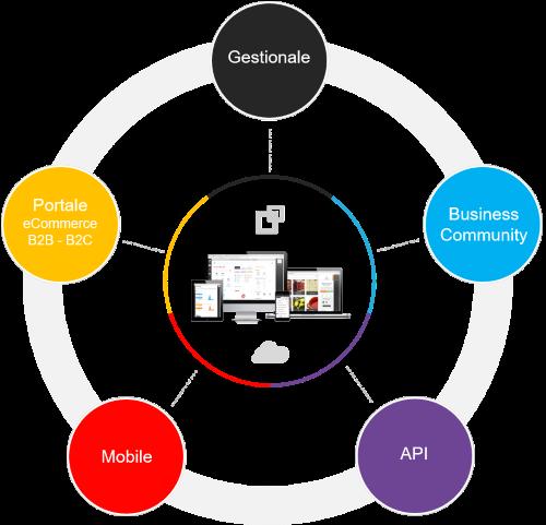 piattaforma per il business