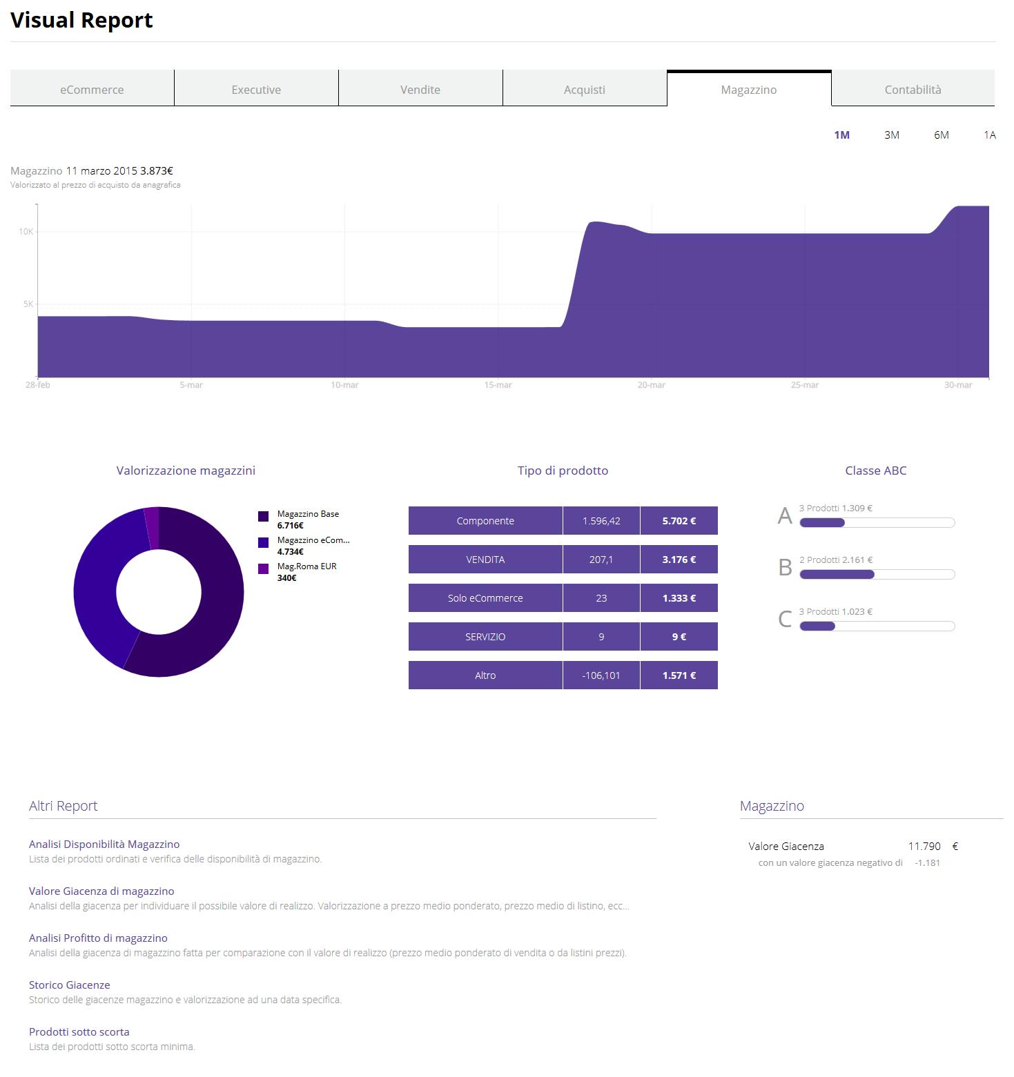 Visual Report - Magazzino