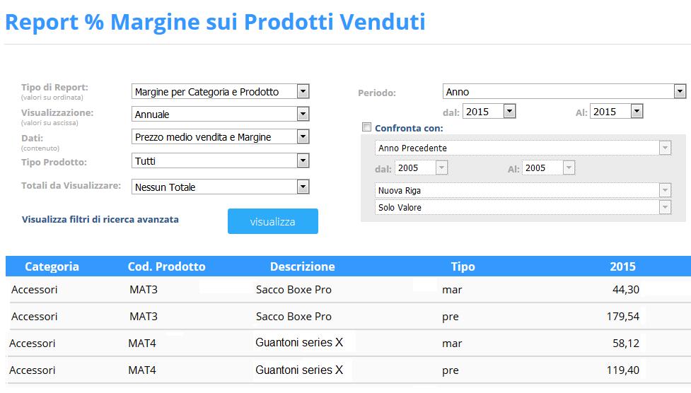 Report % Margine sui Prodotti Venduti